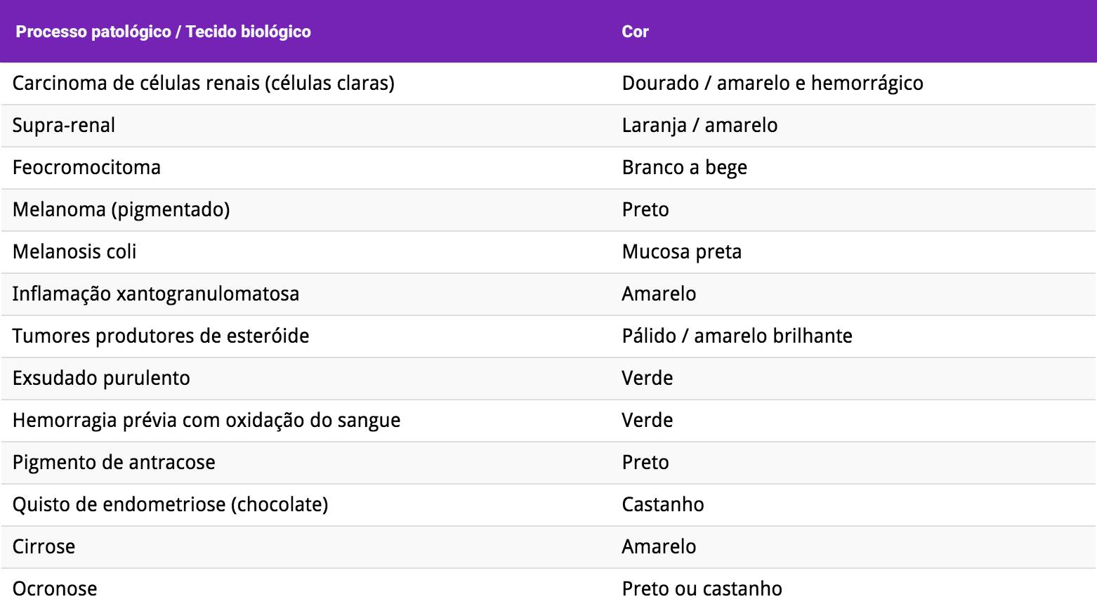 Tabela 1: Alguns processos patológicos / tecido biológico com cor característica.